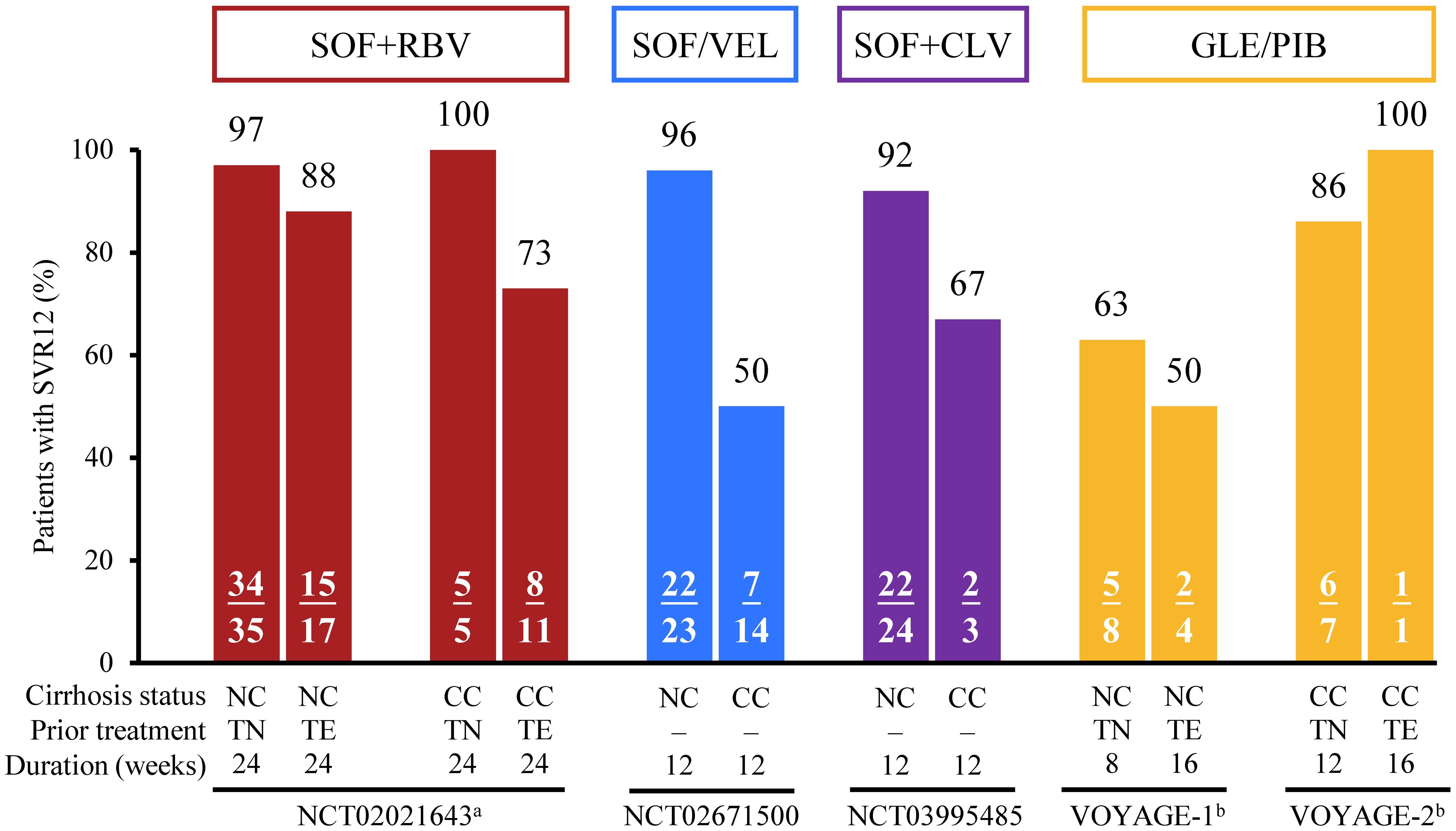 SVR12 rates of SOF+RBV, in Chinese patients with GT3b infection.