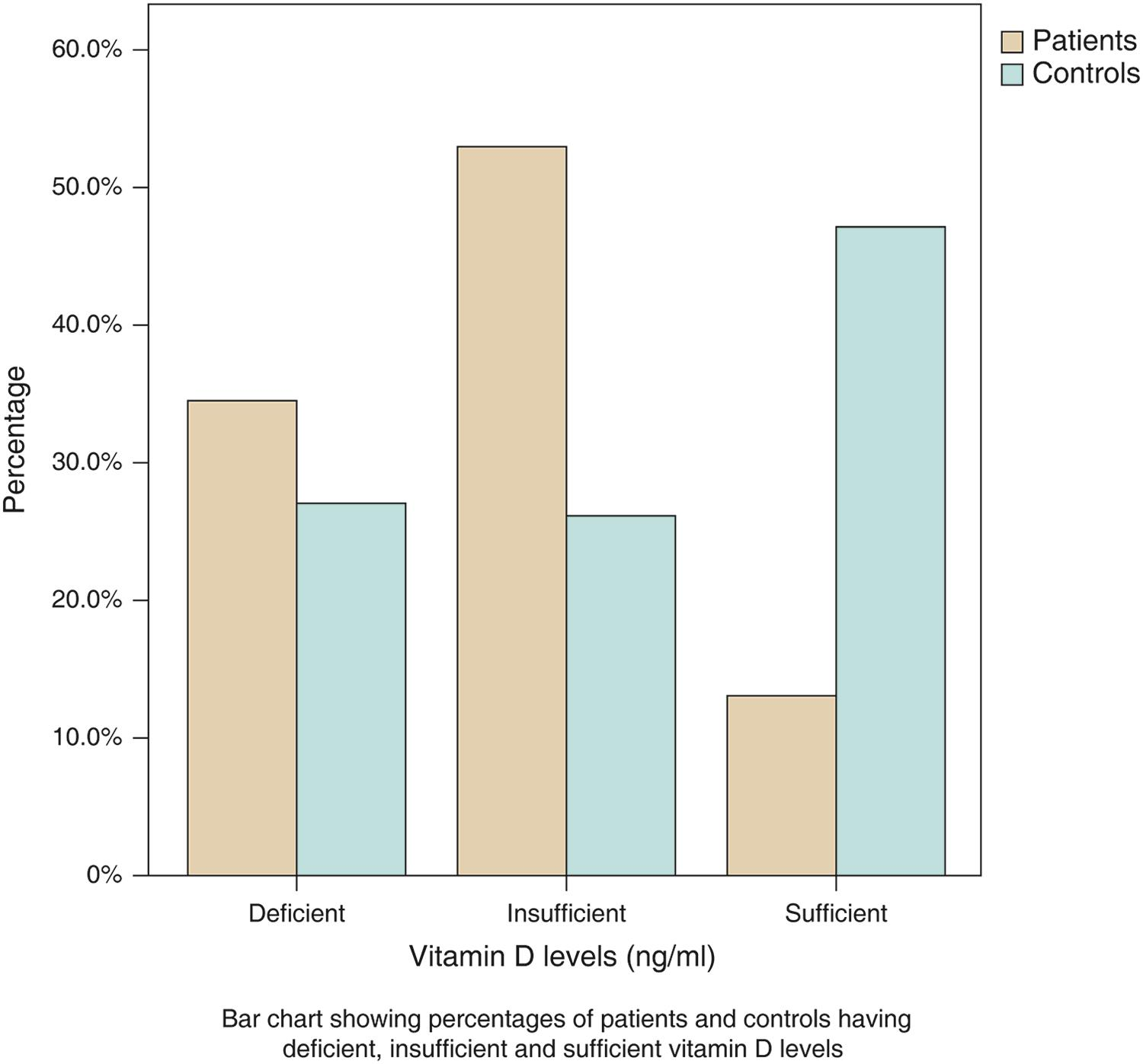 Patients with chronic liver disease and controls according to vitamin D categories.