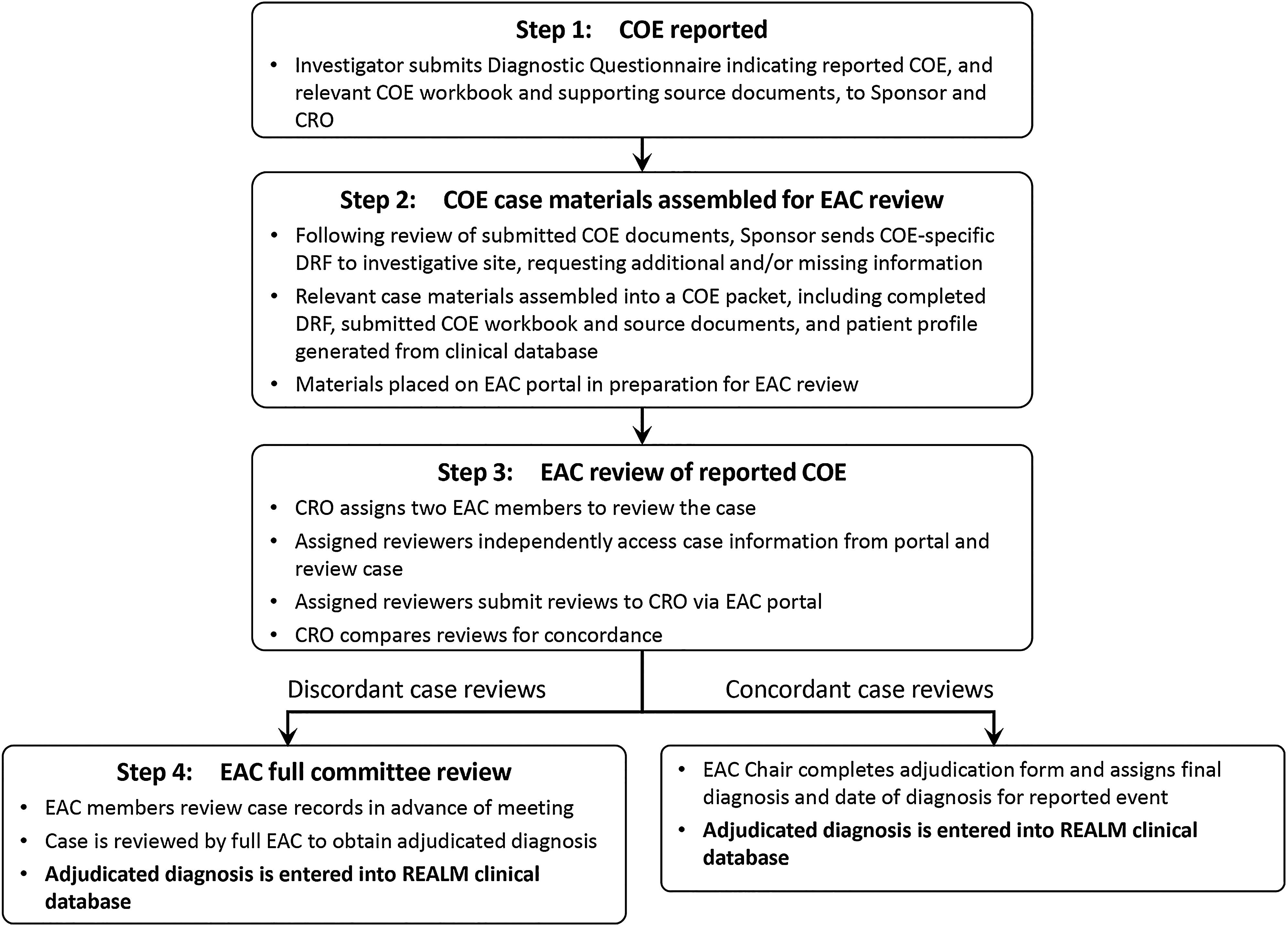 Reporting and processing of COEs for adjudicated diagnosis. Flow chart indicates the standardized procedure developed for data collection and EAC adjudication. In addition, during steps 3 and/or 4, reporting sites were contacted as required to obtain further case information needed for adjudication, as described in step 2.