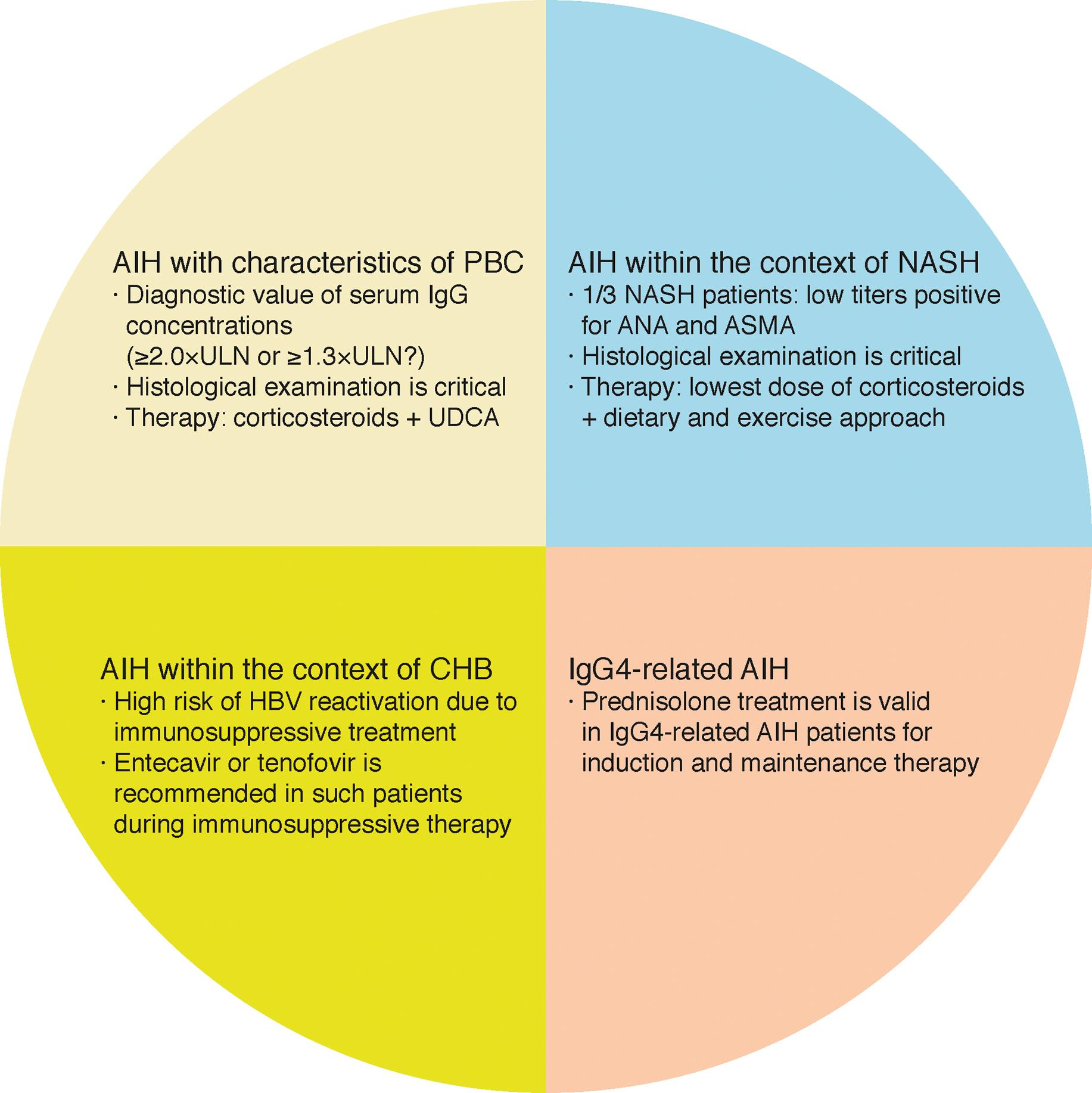 Individualized treatment strategies of some special AIH subgroups.