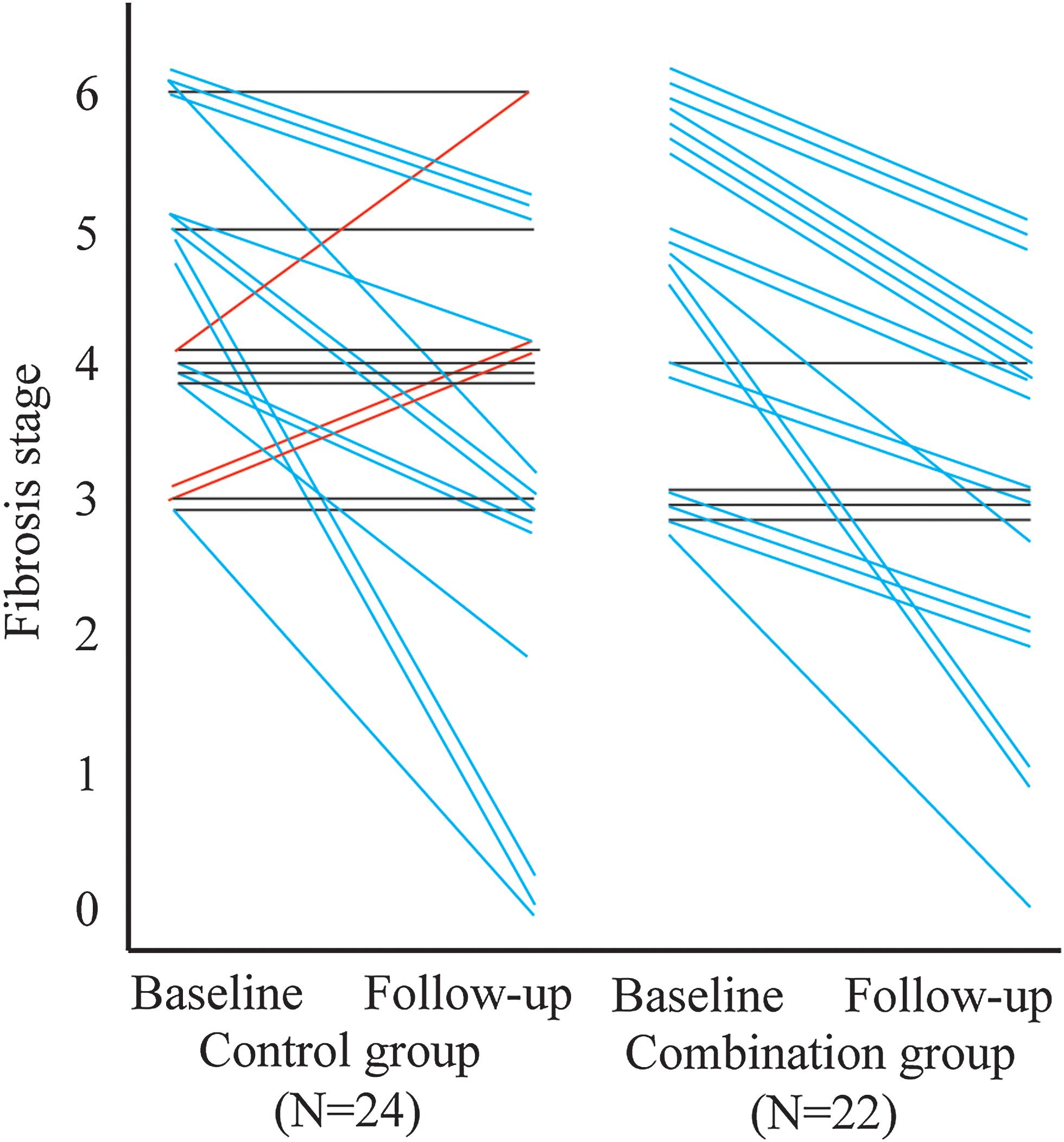 Changes of Ishak fibrosis stage between the combination group and control group at baseline and at 48 weeks.