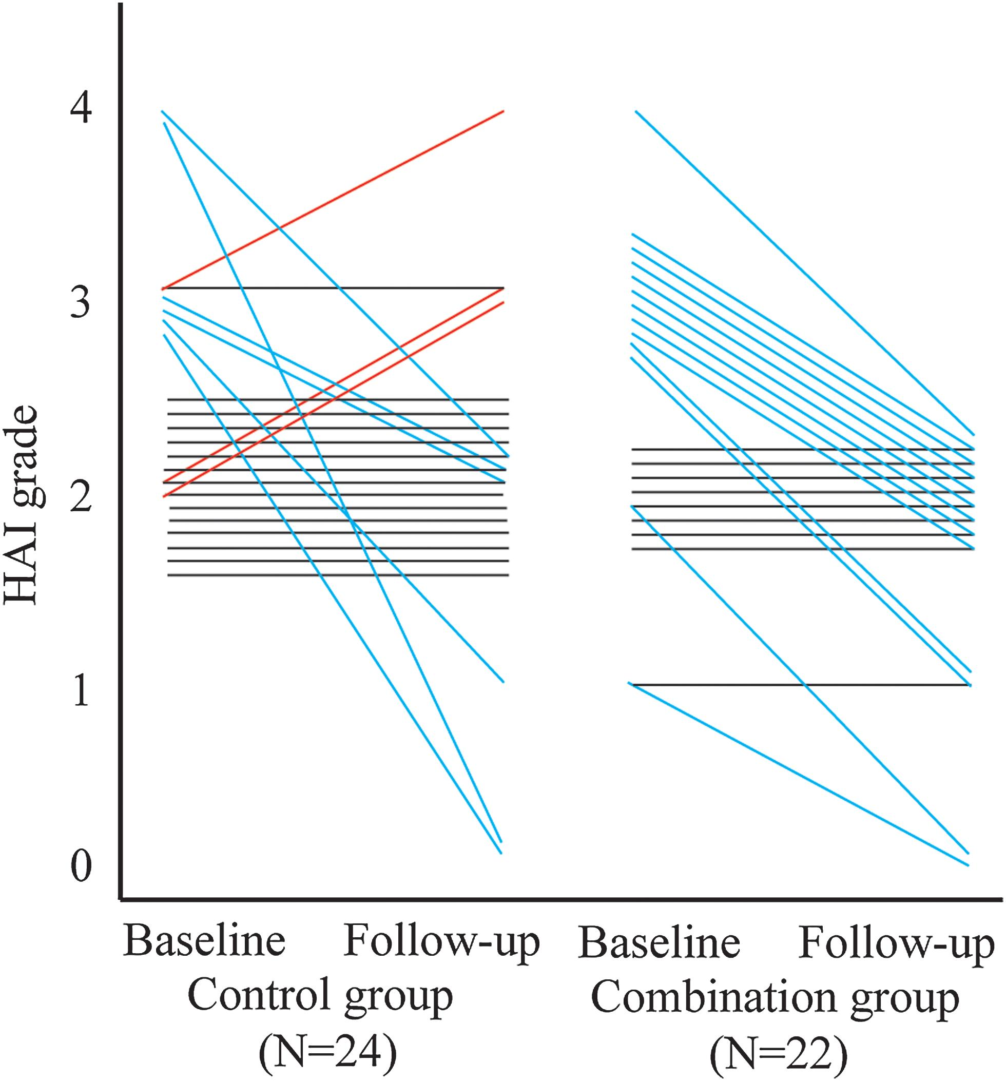 Changes of HAI grade between the combination group and control group at baseline and at 48 weeks.