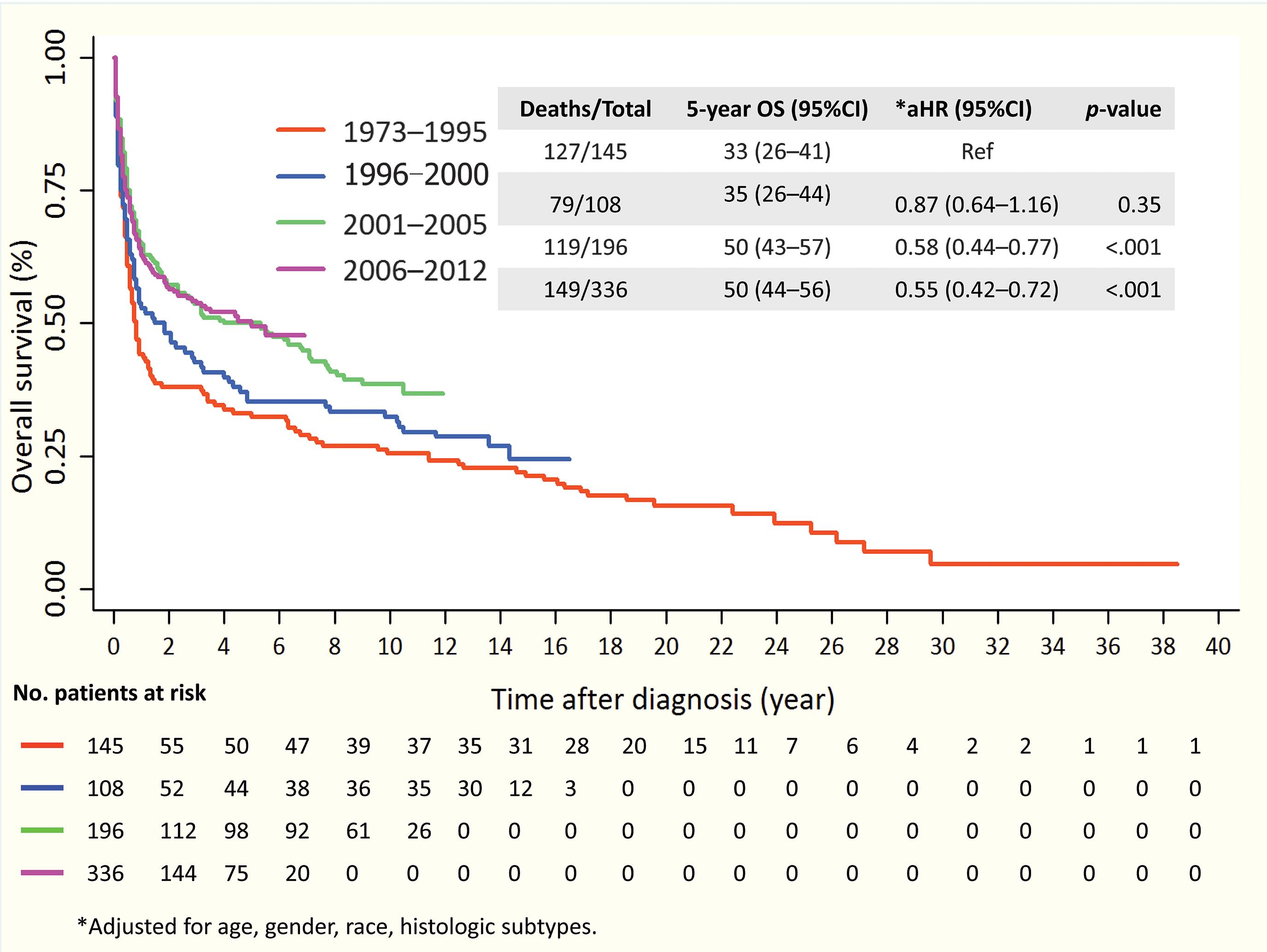 Kaplan–Meier estimate of overall survival by cell origin and tumor behavior.