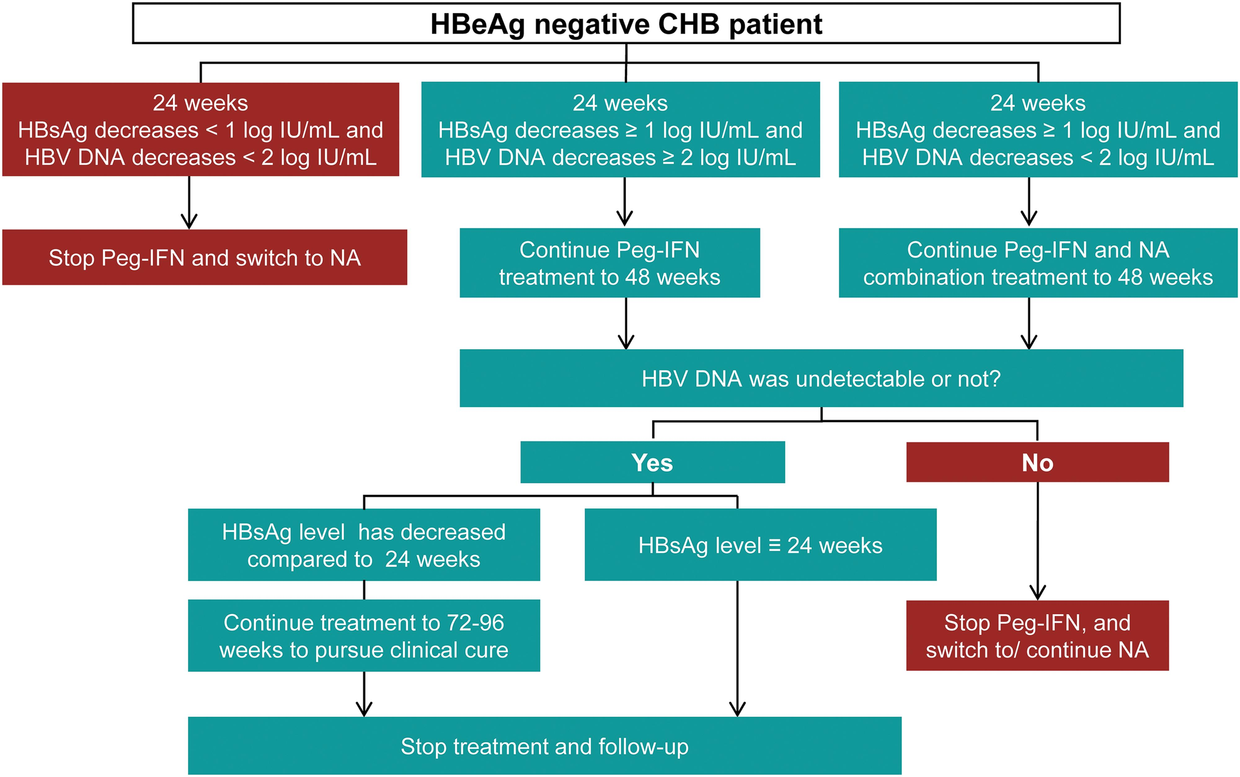 Adjustment during Peg-IFN treatment for HBeAg-negative CHB patients.